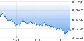 다우 산업 그래프