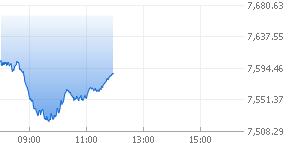 영국 FTSE 100 그래프